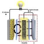 Hybrid-Anode-PNNL