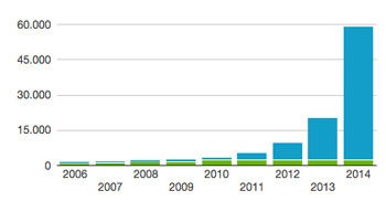 Registered electric vehicles (EV & PHEV) in Norway. The market boomed in 2014. Source: evnorway.no