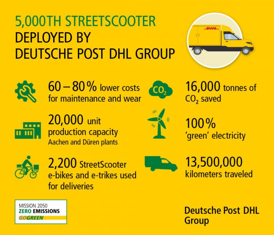 infografik-5000-streetscooter-en