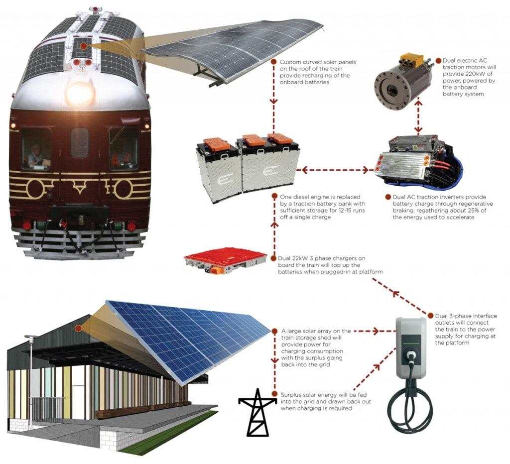 byron-bay-railroad-diagram