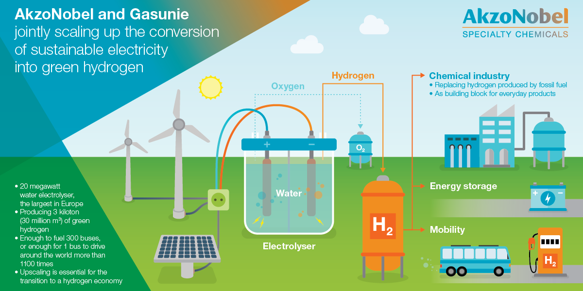 akzonobel hydrogen system akzonobel and gasunie to produce green hydrogen on large scale