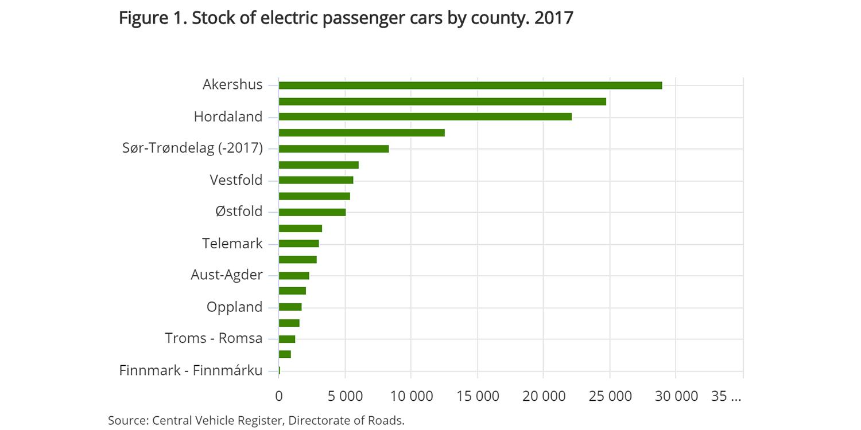 Norwegen Norway 2017 Chart Electric Cars