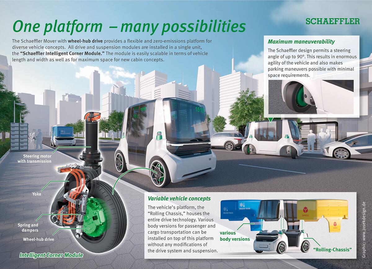 schaeffler-mover-infographic