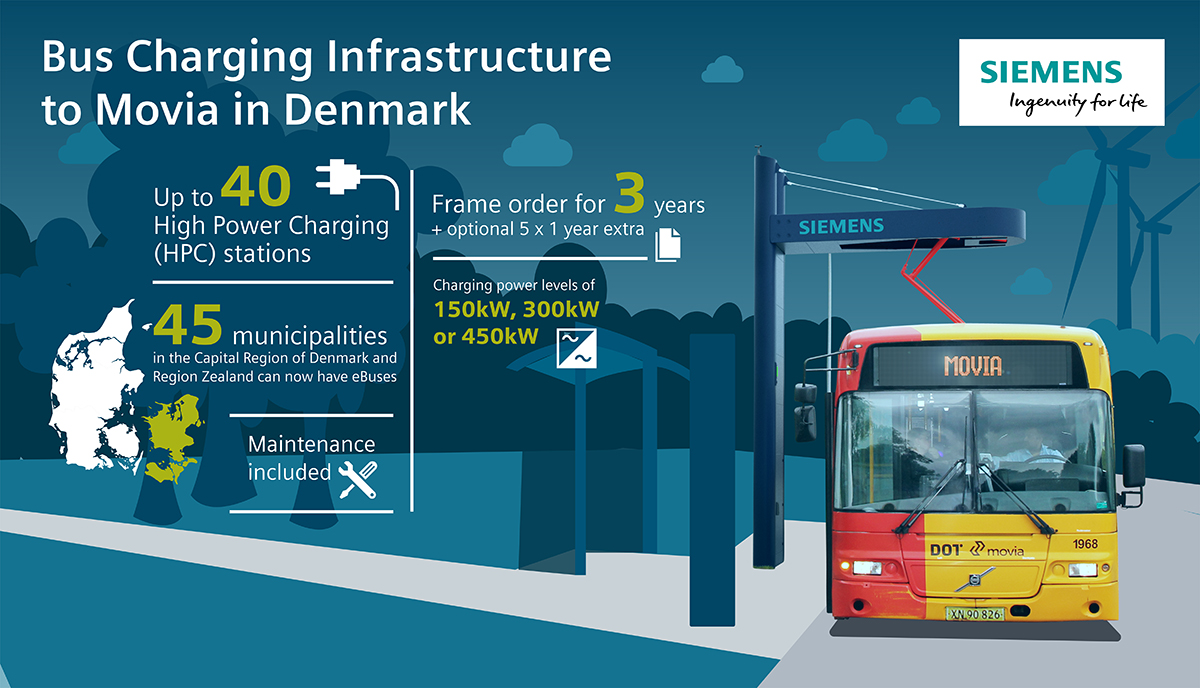 siemens-movia-denmark-charging-stations-electric-buses