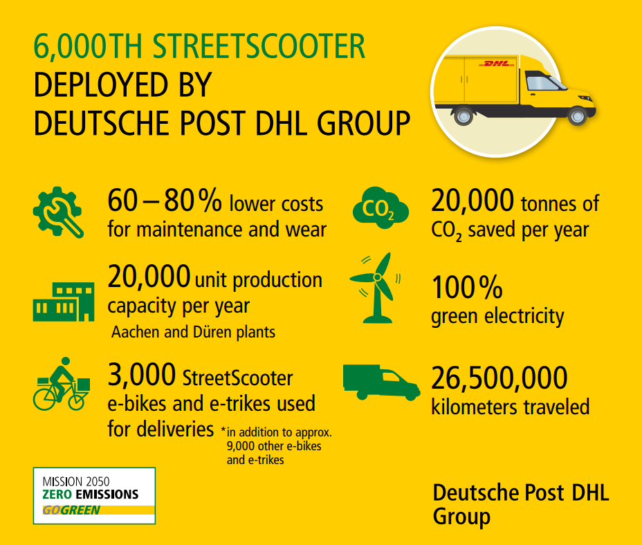 deutsche-post-dhl-streetscooter-infographik-may-2018