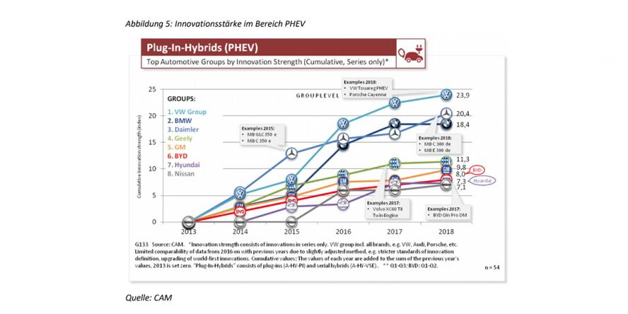 cam-innovationsstaerke-plug-in-hybride-gesamtjahr-2018