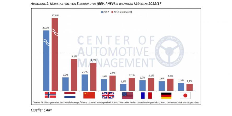 cam-marktanteile-elektroautos-gesamtjahr-2018