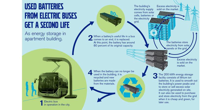 volvo-batteries-solar-storage-schaubild