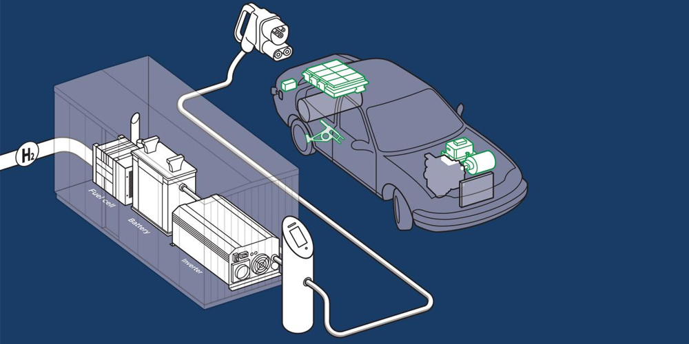 BEV charging solution powered by a fuel cell - electrive com