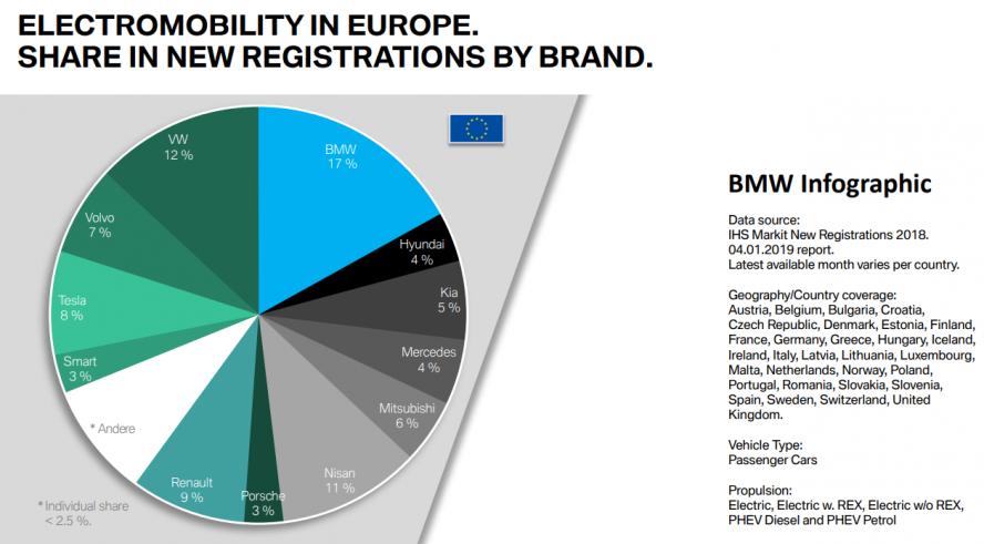 bmw-new-registrations-2018-europe