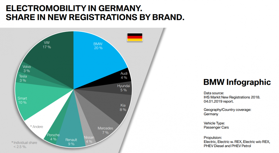 bmw-new-registrations-2018-germany