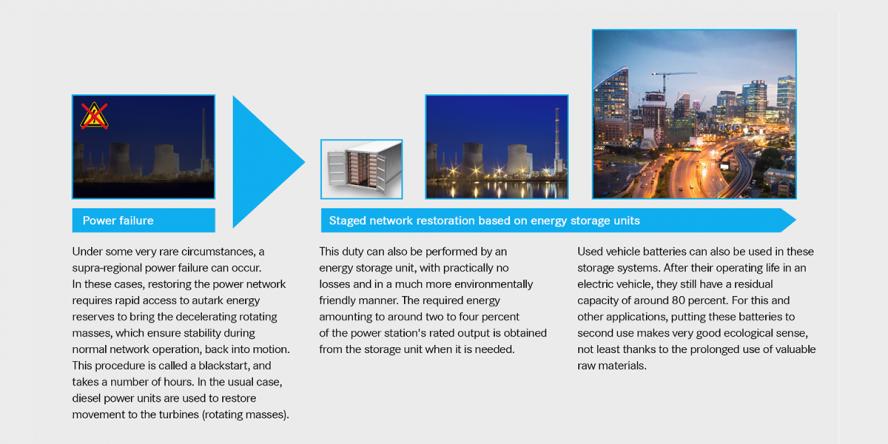daimler-tennet-automobil-battery-storage-stabilise-power-grid-automobil-batteriespeicher-stabilisert-stromnetz-02-en