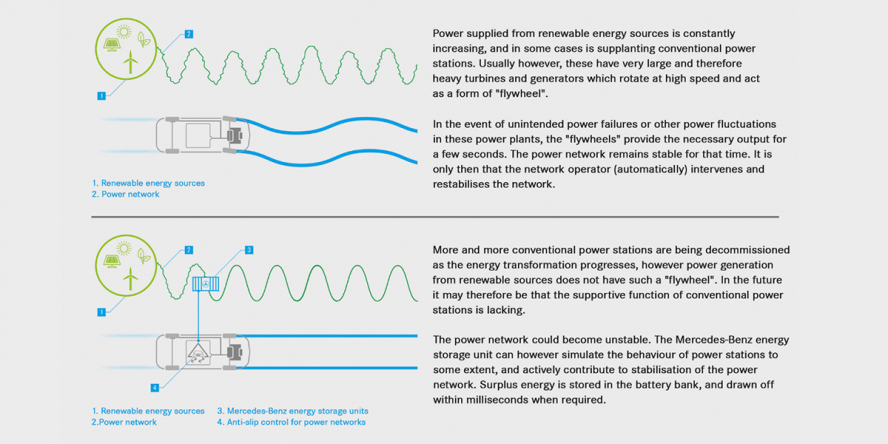 daimler-tennet-automobil-battery-storage-stabilise-power-grid-automobil-batteriespeicher-stabilisert-stromnetz-03-en