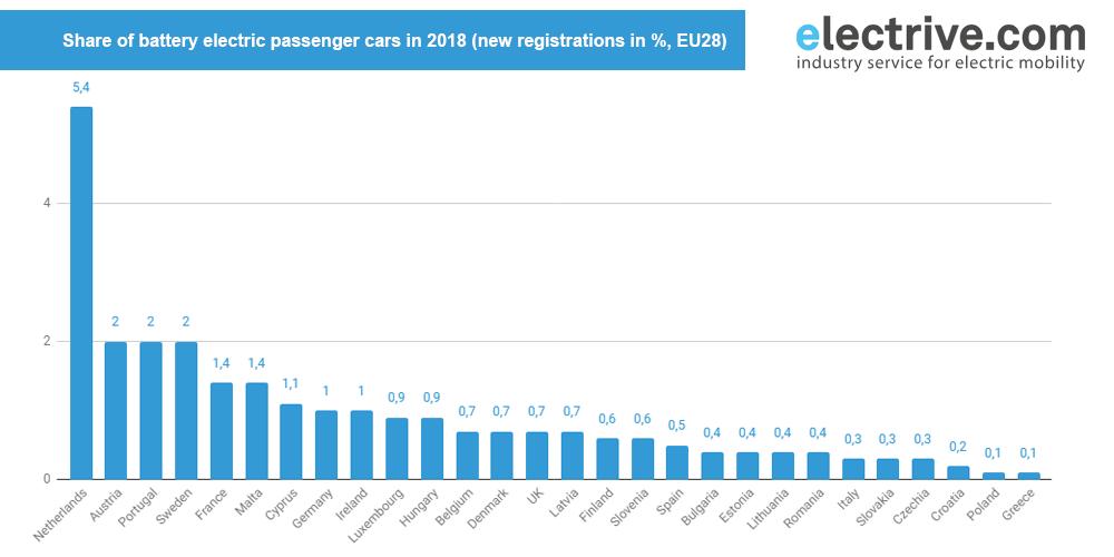 ev-bev-registrations-2018-eu
