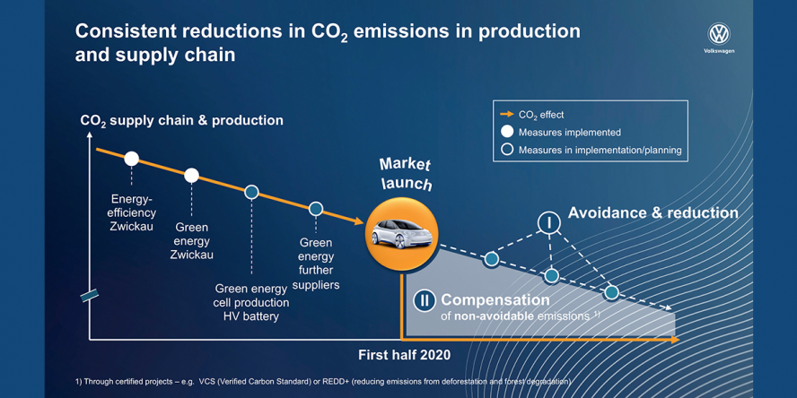 volkswagen-co2-reduction-02-2019