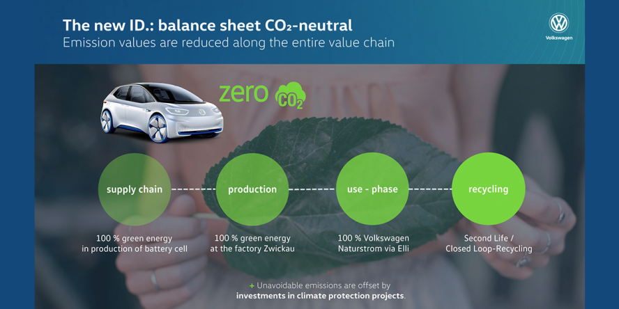 volkswagen-id-co2-neutral-02-2019-en