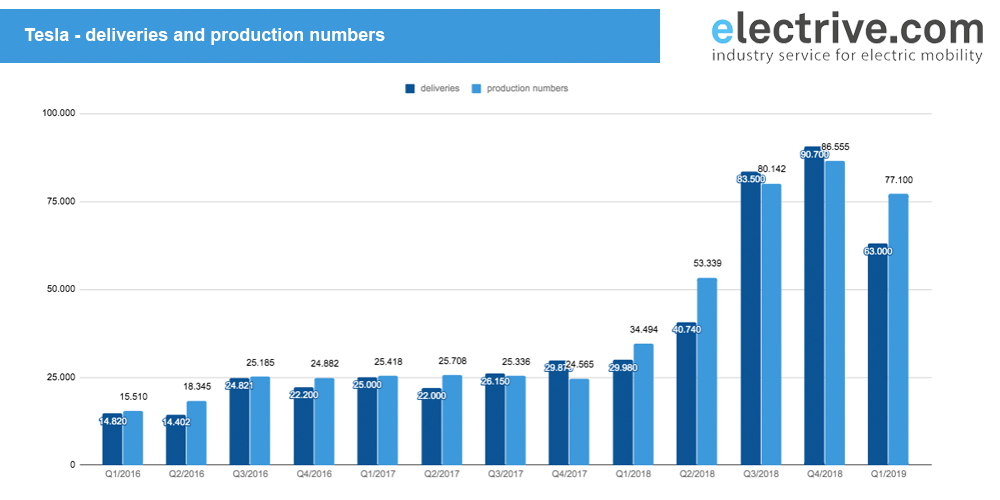 tesla-all-deliveries-and-production-q1-2019
