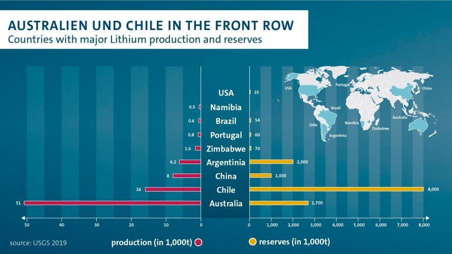 volkswagen-australien-chile-lithium-min