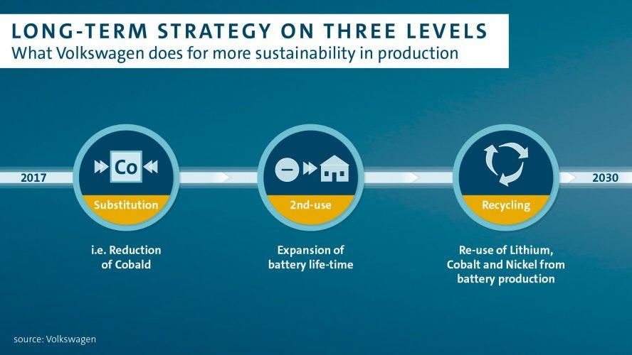 volkswagen-long-term-strategy-battery-min