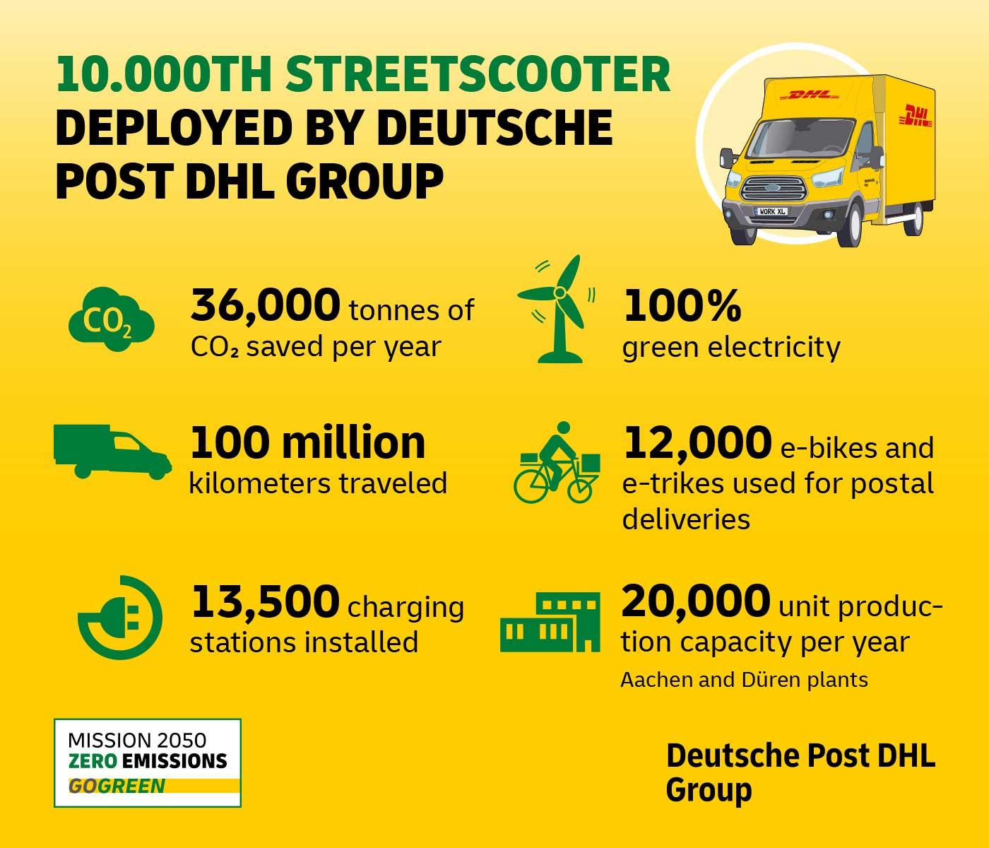 streetscooter-10000-en-min