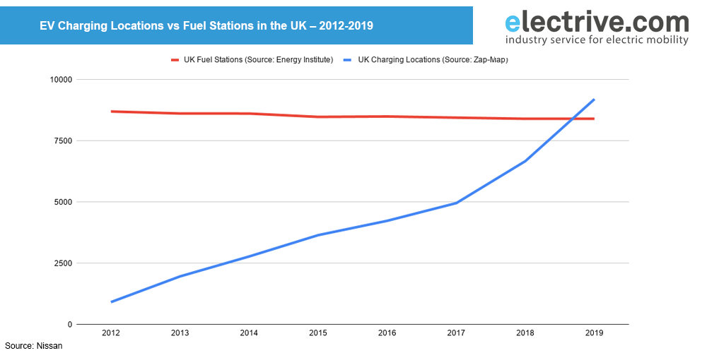 uk-charging-locations-vs-fuel-stations-2019
