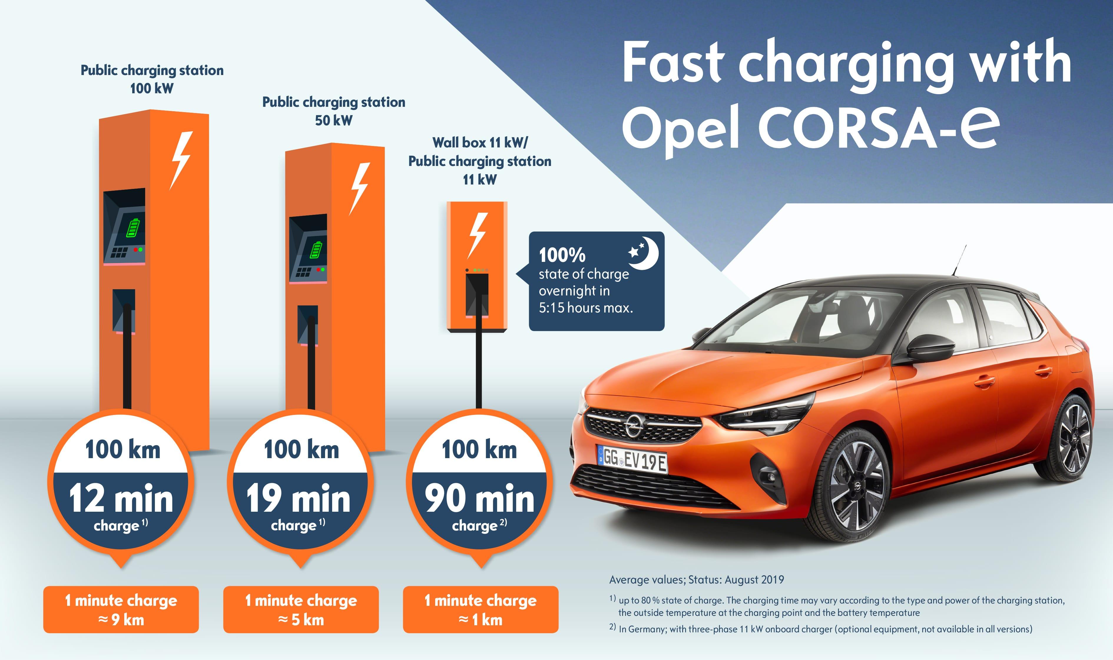 Opel-Corsa-e-Charging-Times-508454_en-min