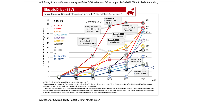 cam-electromobility-report-abbildung-1-bev