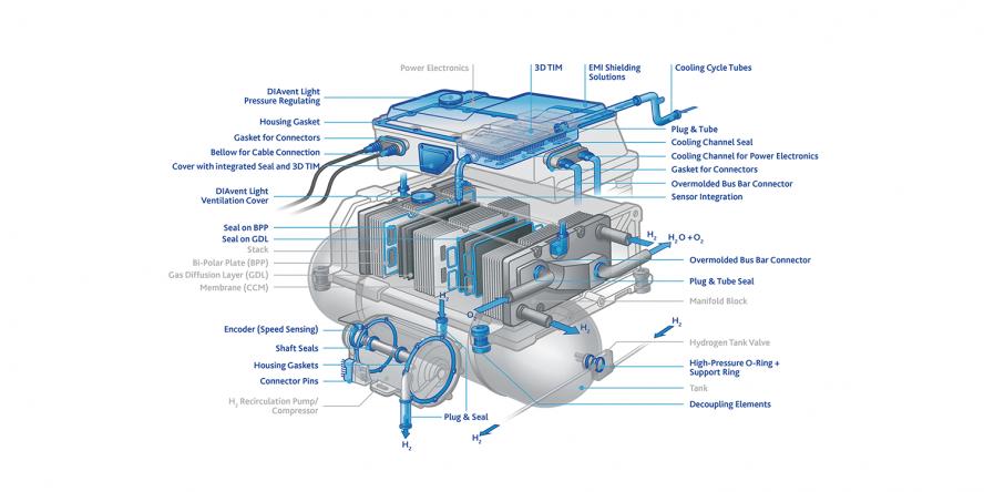 flixbus-freudenberg-sealing-technologies-brennstoffzellensystem-fuel-cell-system-brennstoffzellen-bus-fuel-cell-bus-concept-2019-02-en-min