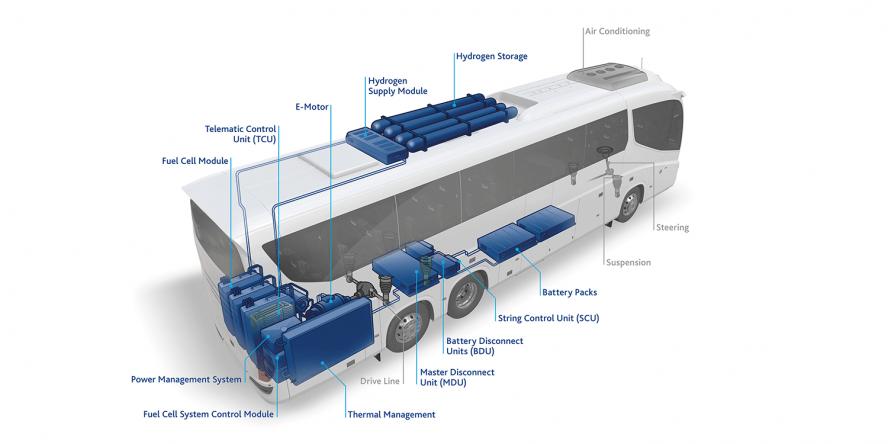 flixbus-freudenberg-sealing-technologies-brennstoffzellensystem-fuel-cell-system-brennstoffzellen-bus-fuel-cell-bus-concept-2019-03-en-min