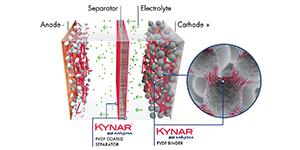 Kynar-battery-schema-Arkema-anzeige-klein-min