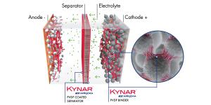 Kynar-battery-schema-Arkema-anzeige-min