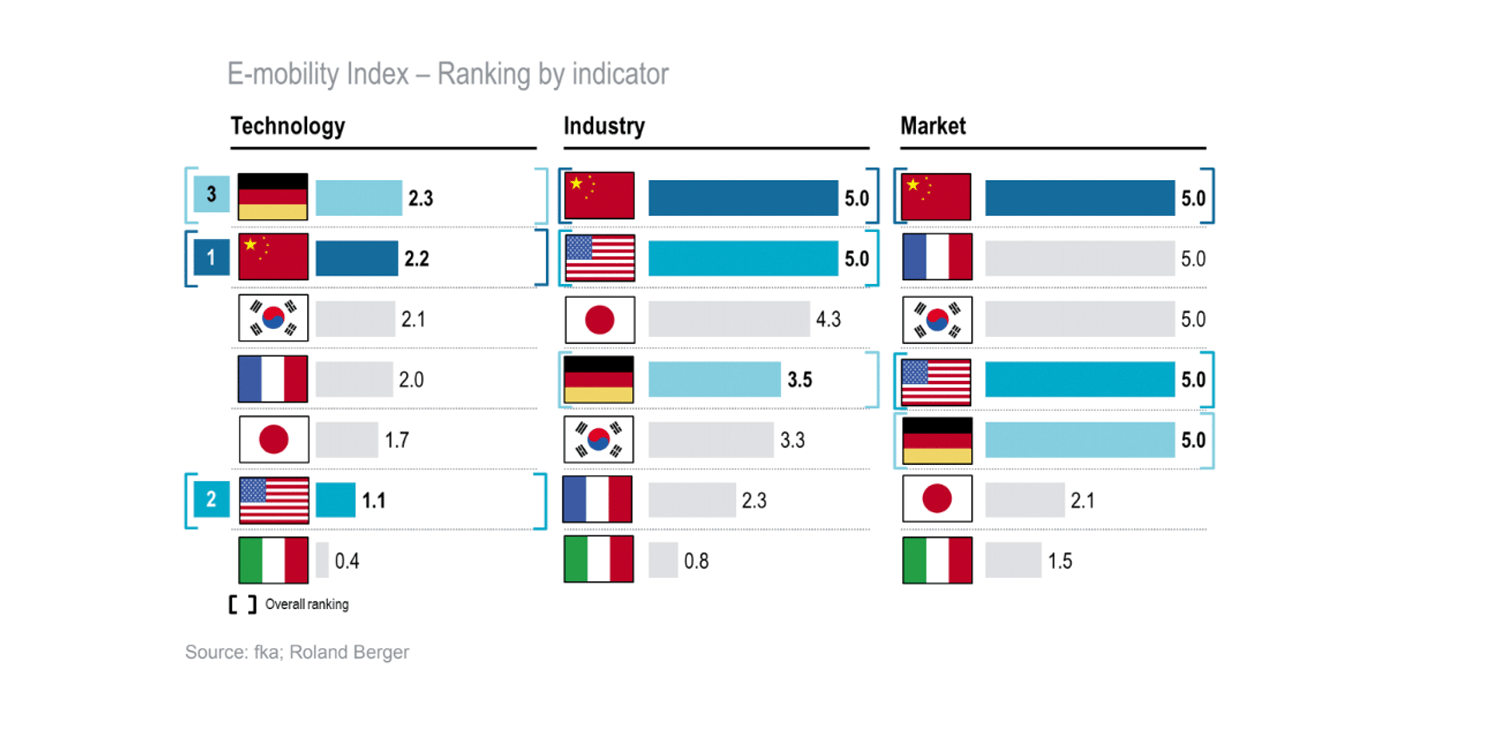 roland-berger-index-emobility-2019-germany-min