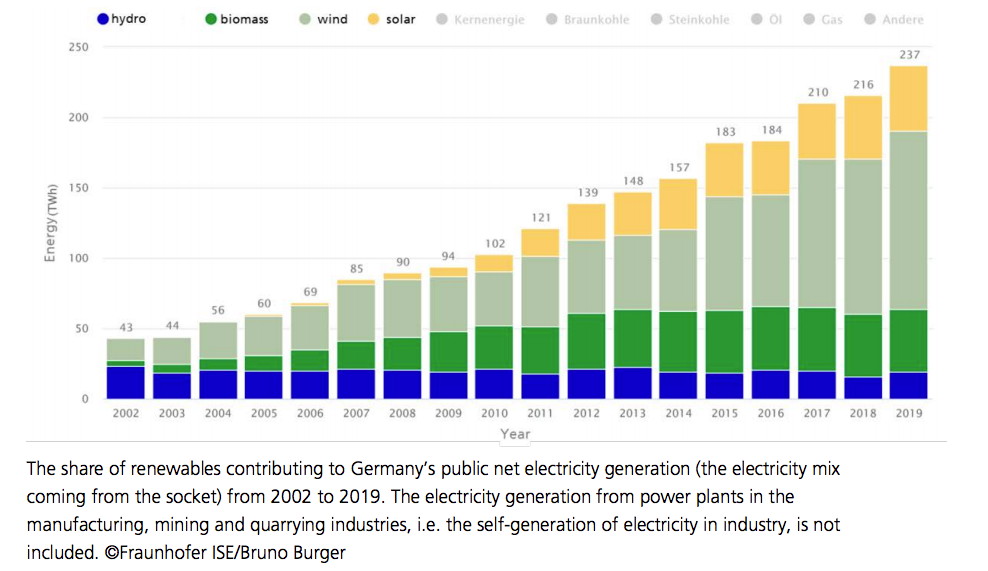 The share of renewables in Germany net electricity generation
