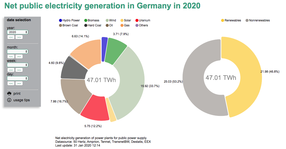 net-electricity-generation-germany-fraunhofer