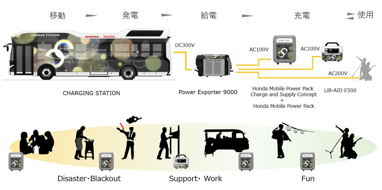 Kelebihan Kekurangan Honda Bus Spesifikasi