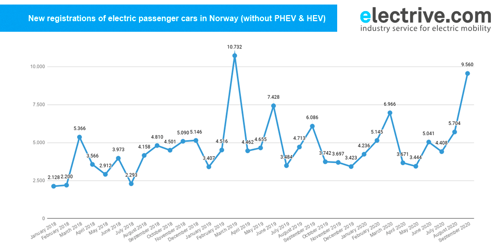 Electric cars now at over 60% market share in Norway